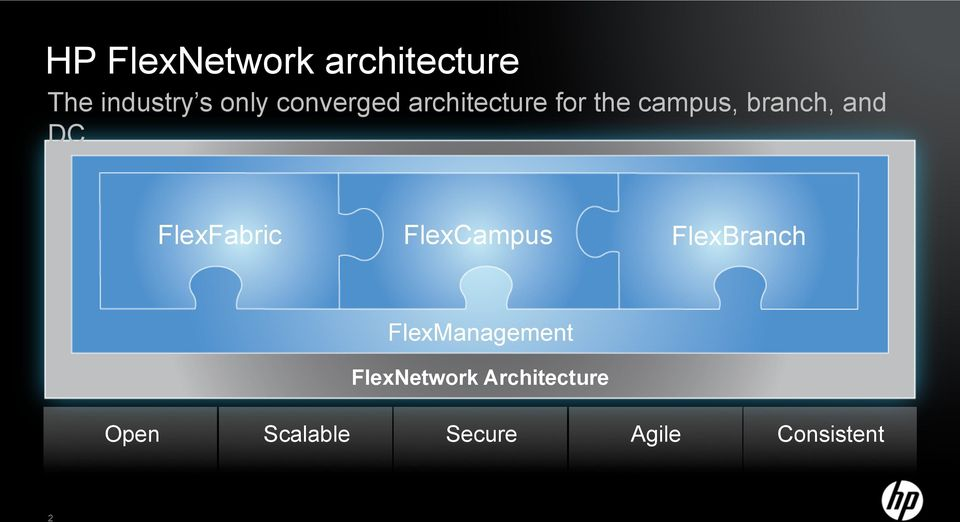 FlexFabric FlexCampus FlexBranch FlexManagement