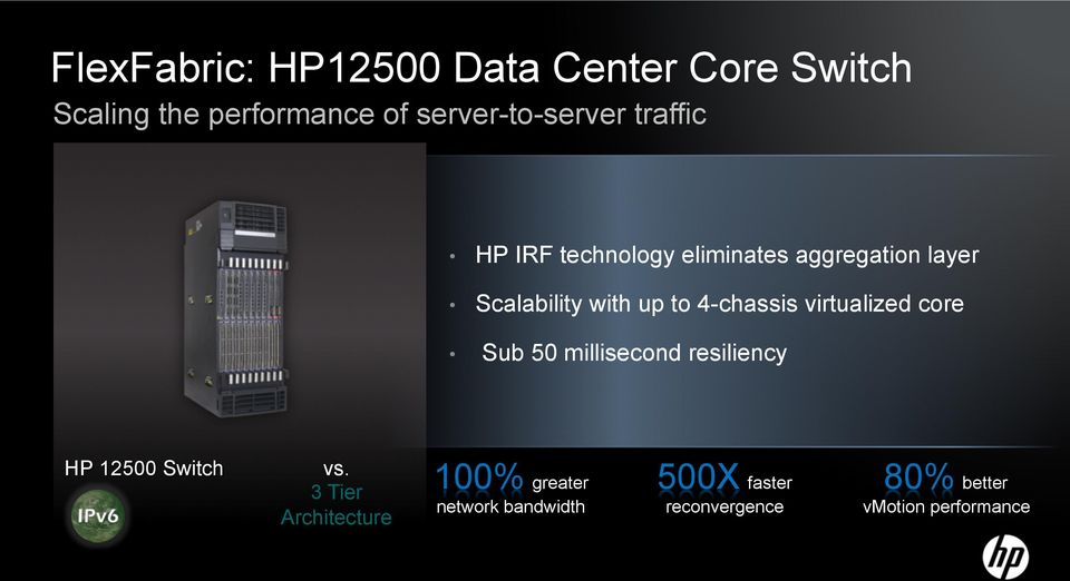 virtualized core Sub 50 millisecond resiliency HP 12500 Switch vs.