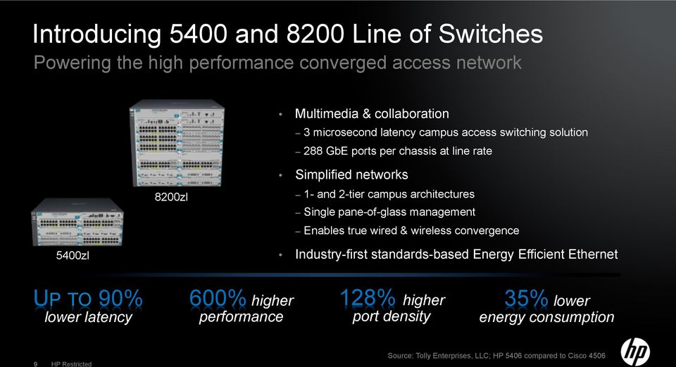 pane-of-glass management Enables true wired & wireless convergence 5400zl Industry-first standards-based Energy Efficient Ethernet UP TO 90% lower