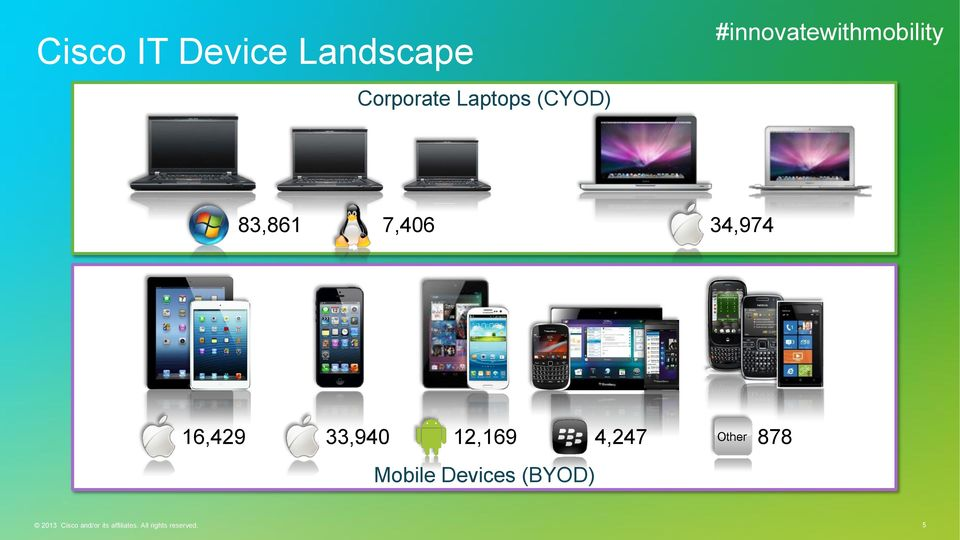 33,940 12,169 4,247 Other 878 Mobile Devices (BYOD)
