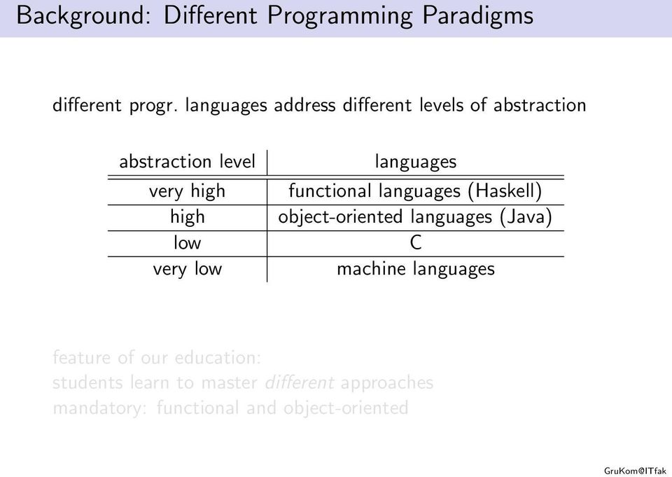 very low languages functional languages (Haskell) object-oriented languages (Java) C