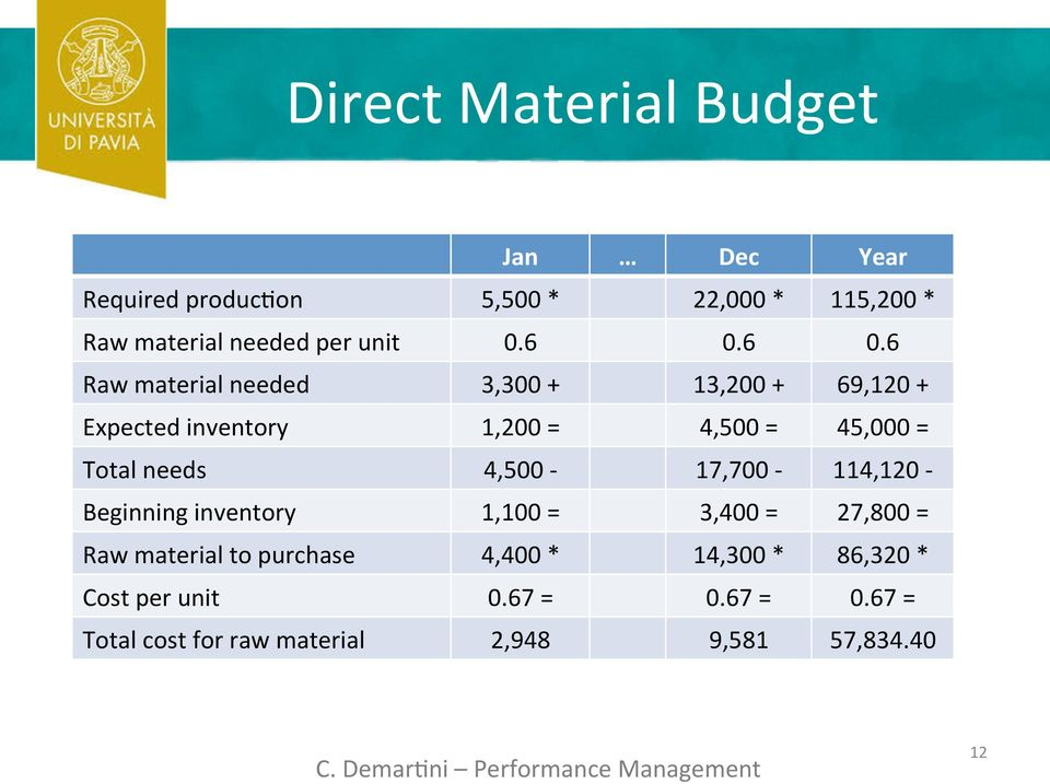 6 0.6 Raw material needed 3,300 + 13,200 + 69,120 + Expected inventory 1,200 = 4,500 = 45,000 = Total needs