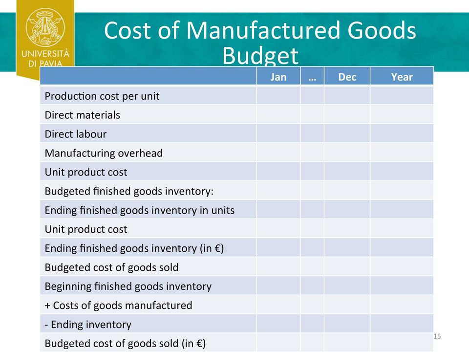 units Unit product cost Ending finished goods inventory (in ) Budgeted cost of goods sold Beginning finished goods