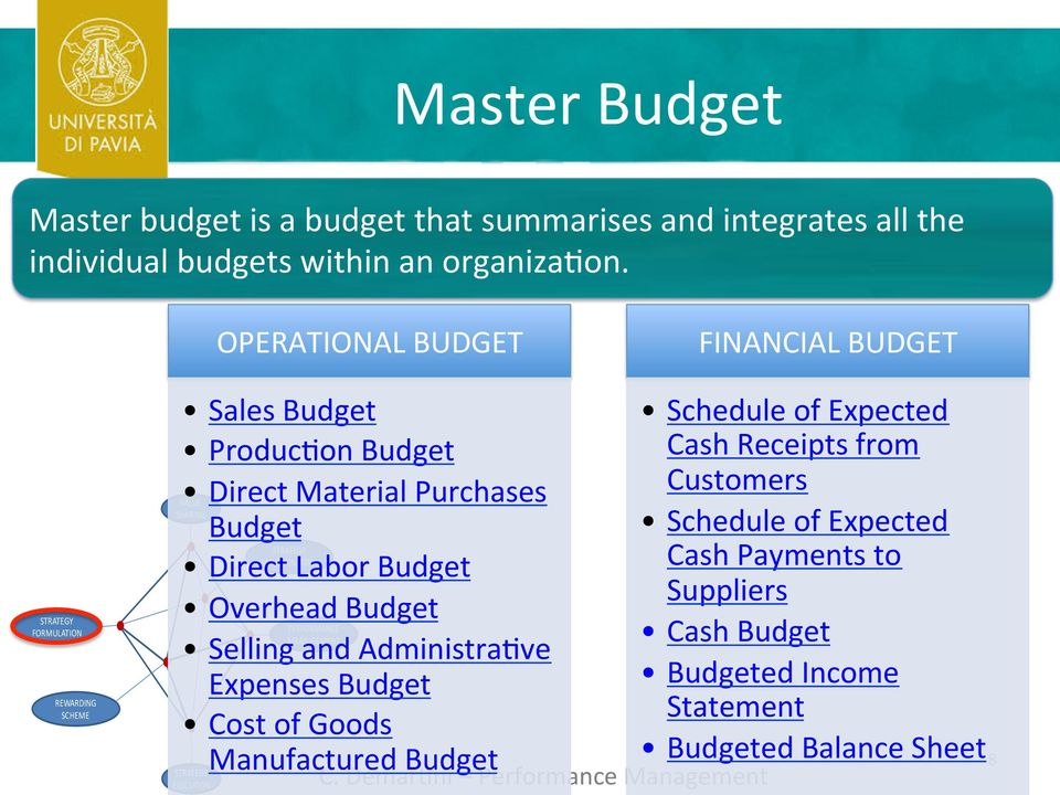 Labor Budget IMPLEMENTATION EXECUTION Budget Overhead Budget PERFORMANCE MEASUREMENT Selling and Administra9ve Expenses Budget Cost of Goods