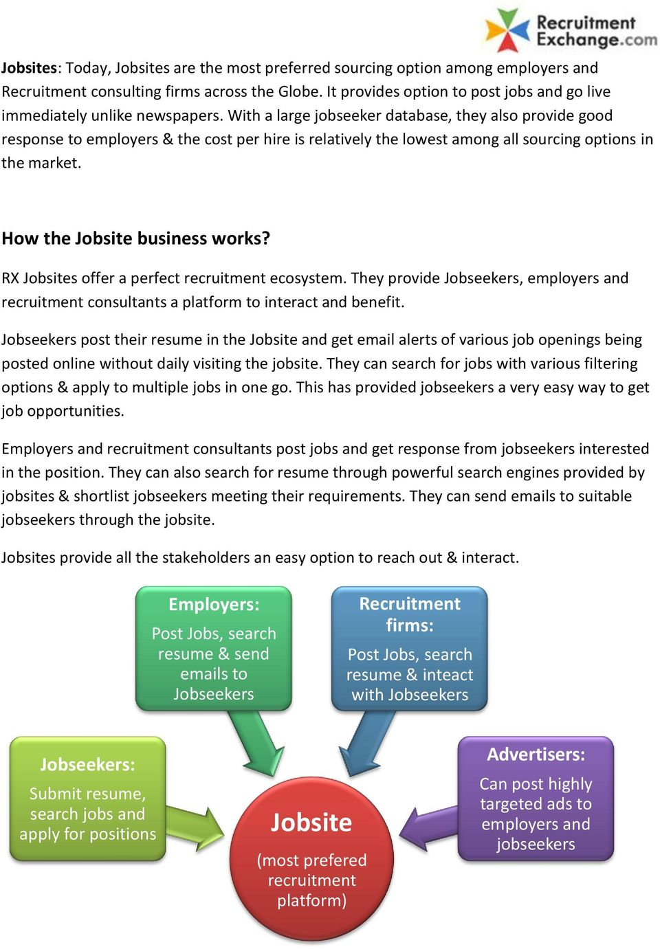 With a large jobseeker database, they also provide good response to employers & the cost per hire is relatively the lowest among all sourcing options in the market. How the Jobsite business works?