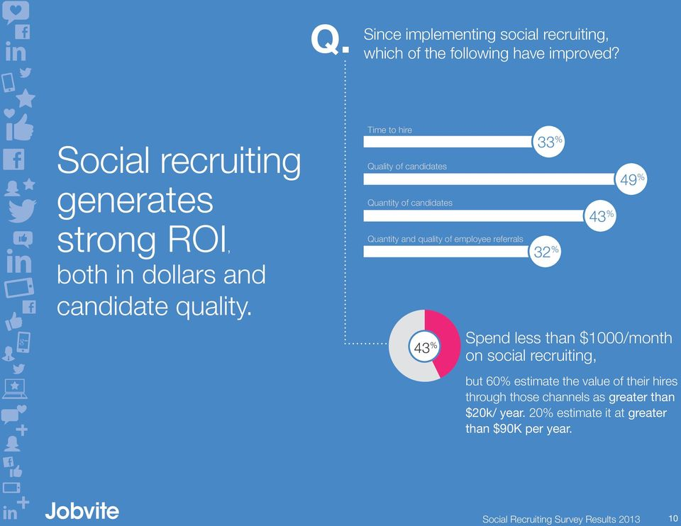 Time to hire Quality of candidates Quantity of candidates Quantity and quality of employee referrals 33 % 32 % 43 % 49 % 43 %