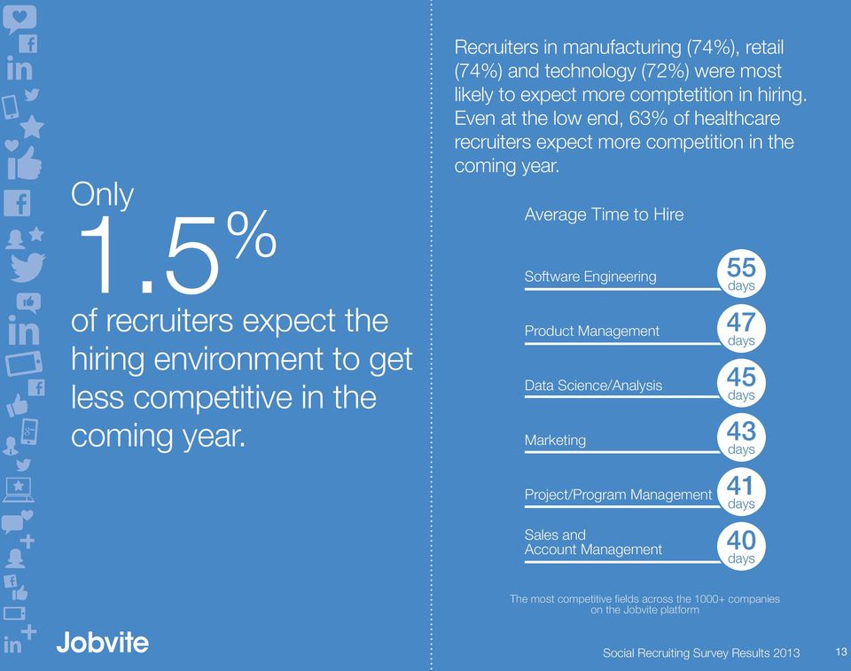Even at the low end, 63% of healthcare recruiters expect more competition in the coming year.