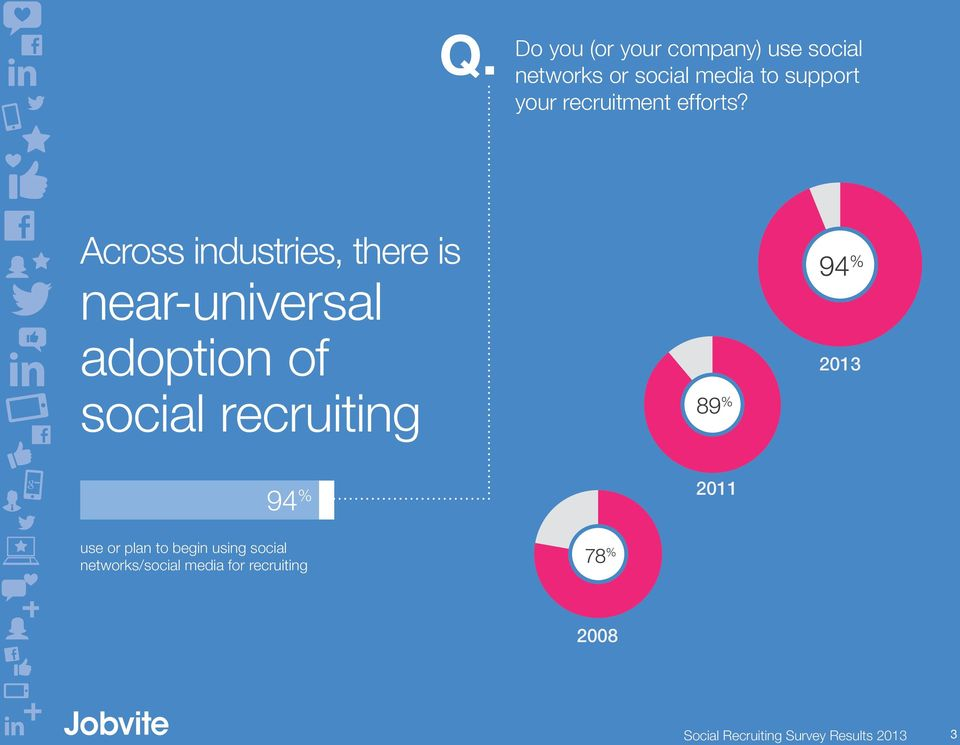 Across industries, there is near-universal adoption of social recruiting 89 %