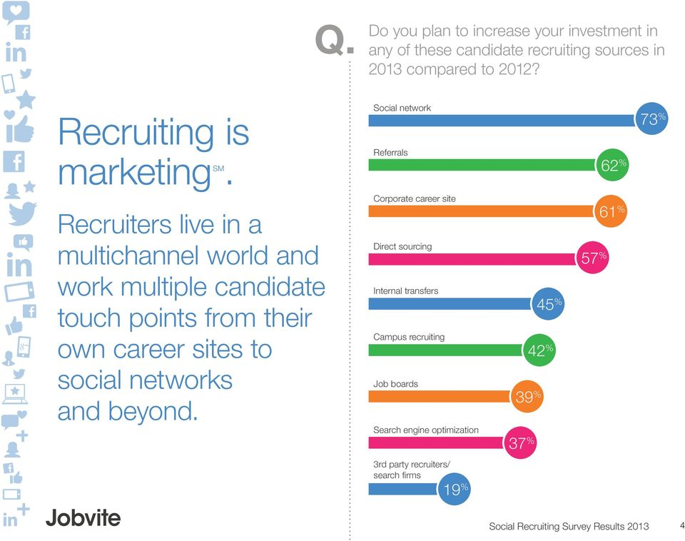 Social network Referrals 62 % 73 % Recruiters live in a multichannel world and work multiple candidate touch points from their own