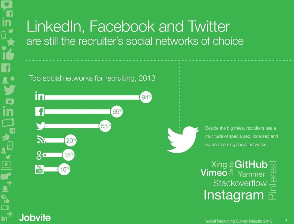 recruiters use a multitude of specialized, localized and up-and-coming social networks.