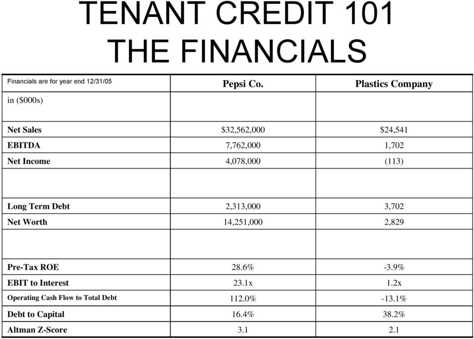 Long Term Debt Net Worth 2,313,000 14,251,000 3,702 2,829 Pre-Tax ROE EBIT to Interest Operating