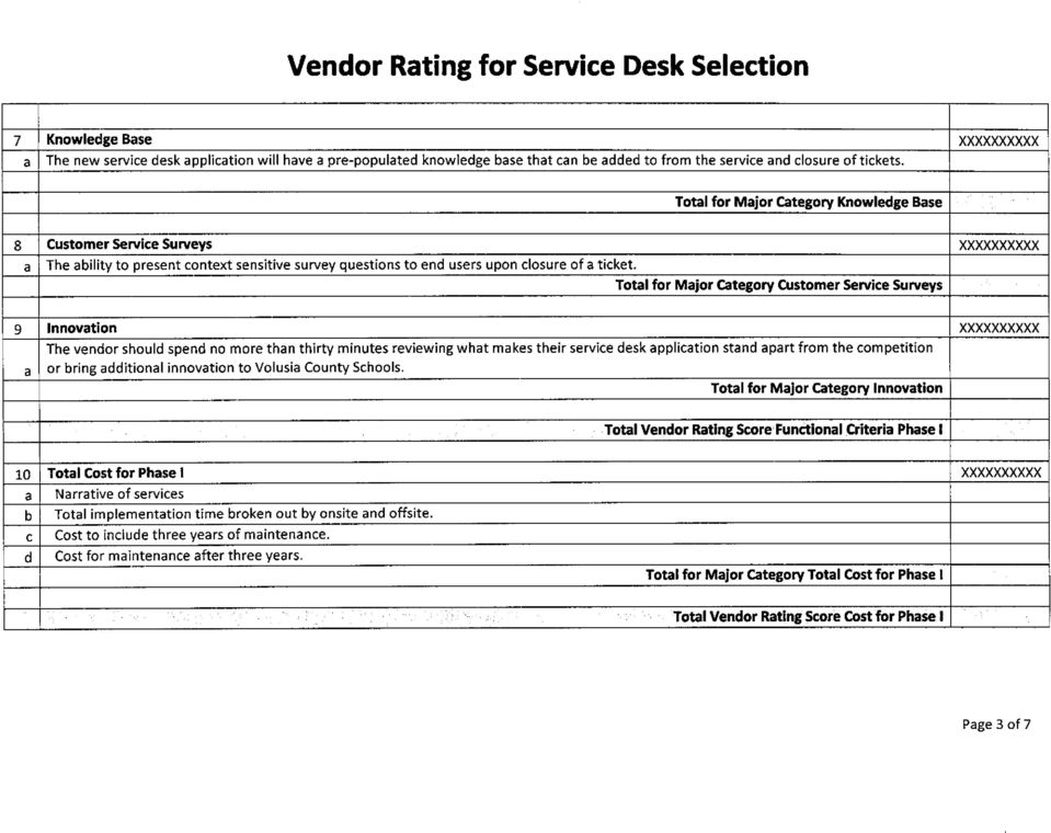 Totl for Mjor Ctegory Customer Service Surveys 9 Innovtion The vendor should spend no more thn thirty minutes reviewing wht mkes their service desk ppliction stnd prt from the competition or bring