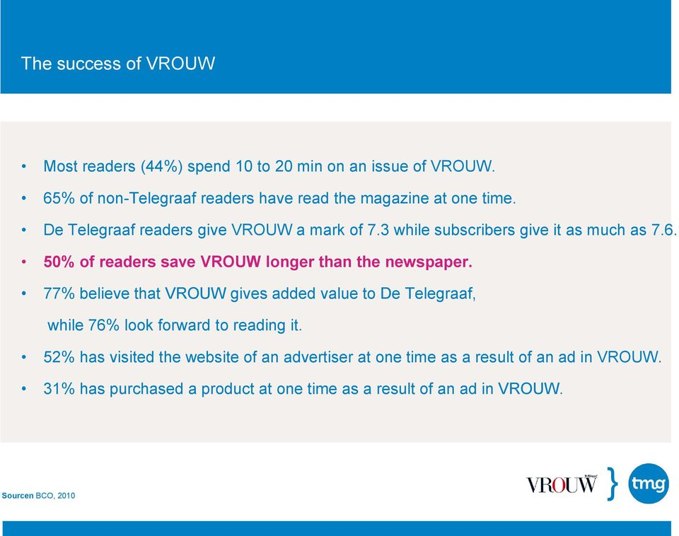 3 while subscribers give it as much as 7.6. 50% of readers save VROUW longer than the newspaper.