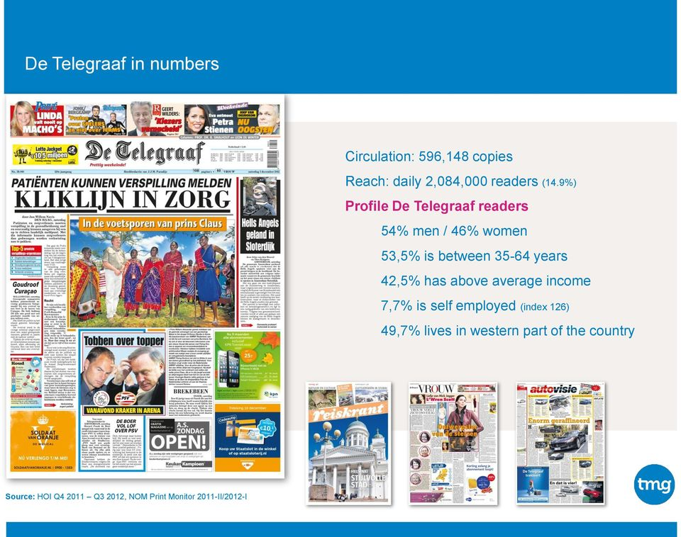 9%) Profile De Telegraaf readers 54% men / 46% women 53,5% is between 35-64 years 42,5%