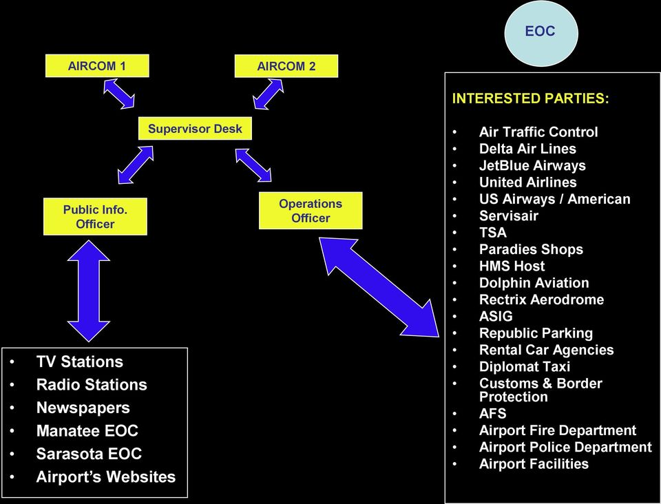 INTERESTED PARTIES: Air Traffic Control Delta Air Lines JetBlue Airways United Airlines US Airways / American Servisair TSA