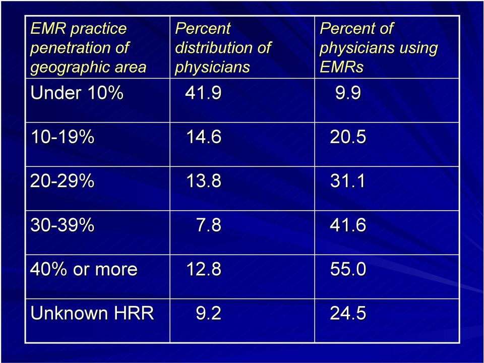 Percent distribution of physicians 41.9 14.6 13.8 7.8 12.