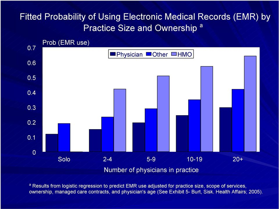 1 0 Solo 2-4 5-9 10-19 20+ Number of physicians in practice a Results from logistic regression to