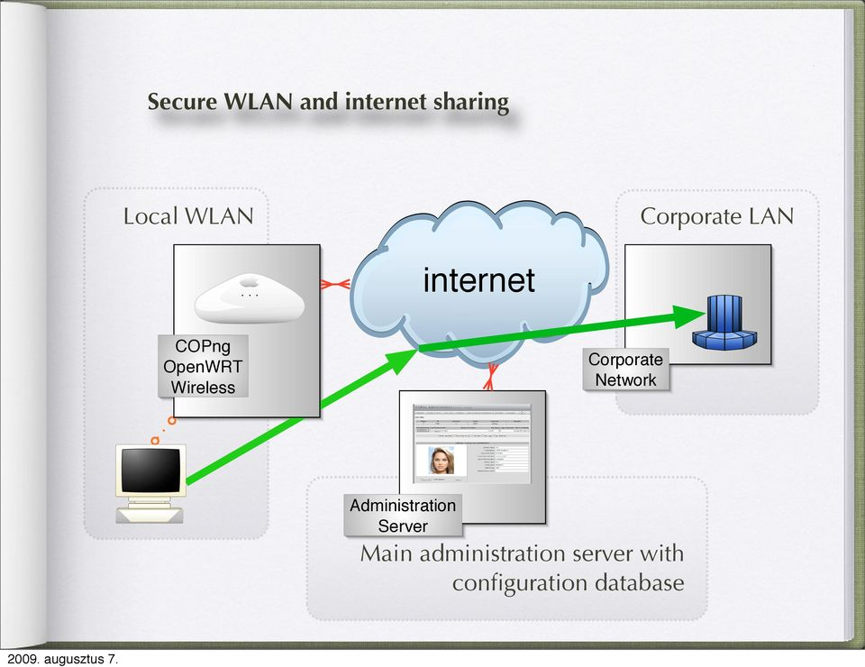 Corporate Network Administration Server Main