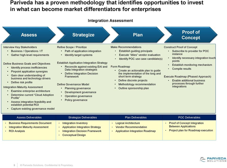 understanding of business and technology drivers Define risk profile Integration Maturity Assessment Examine enterprise architecture Determine current Cloud Adoption Profile Assess integration
