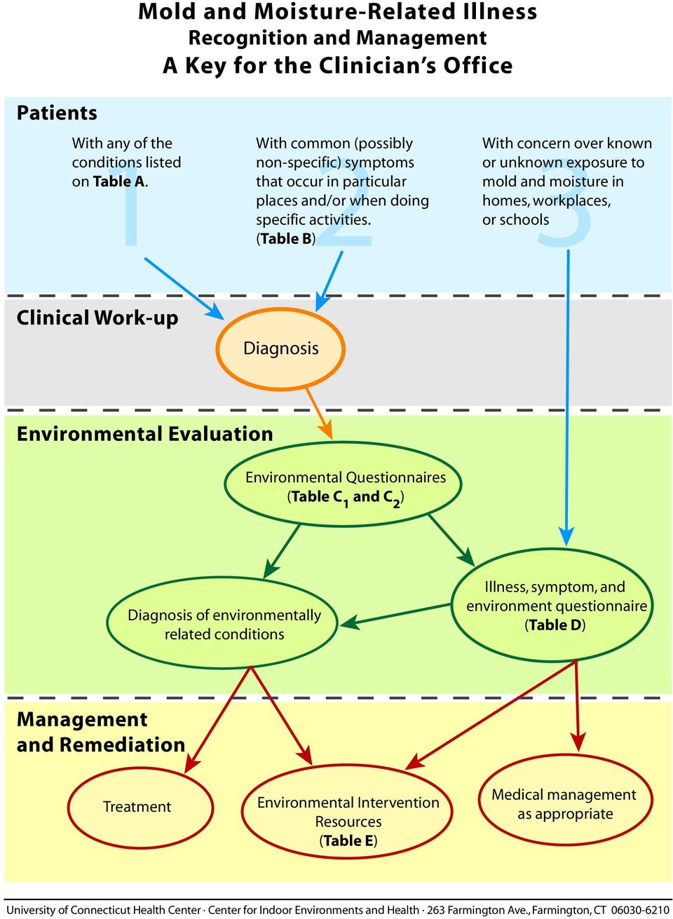 With concern over known or unknown exposure to mold and moisture in homes, workplaces, 3 or schools (Table B) Clinical Work-up Diagnosis Environmental Evaluation Environmental Questionnaires (Table C