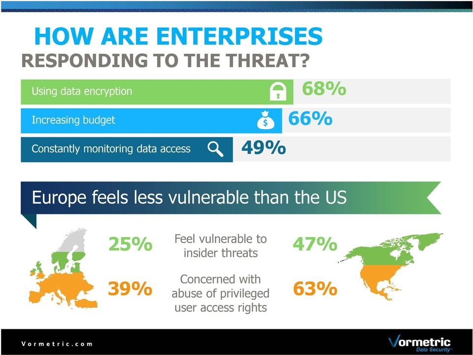 access 49% 68% 66% Europe feels less vulnerable than the US 25% 47%