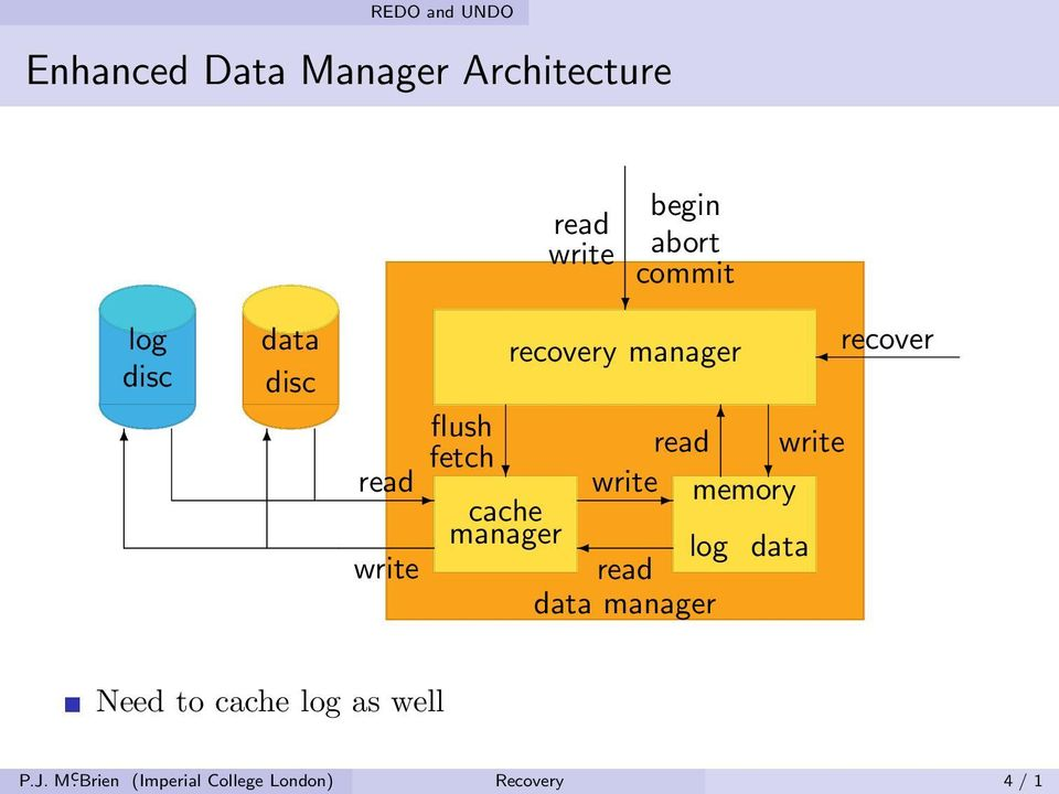 recovery manager read write write memory read data manager log data