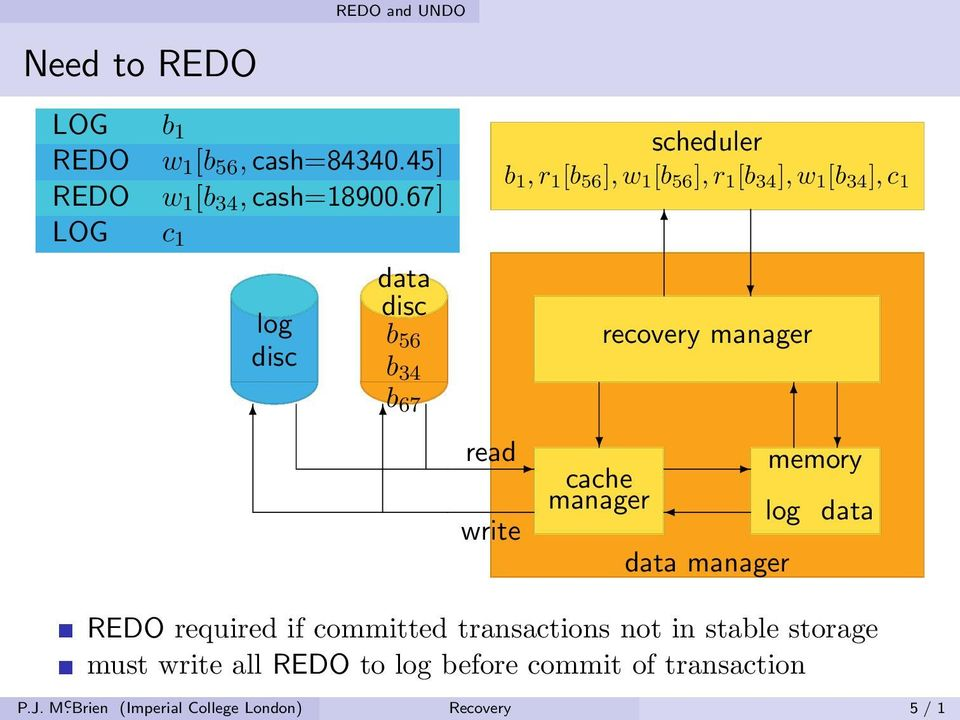 read write cache manager recovery manager data manager memory log data REDO required if committed transactions
