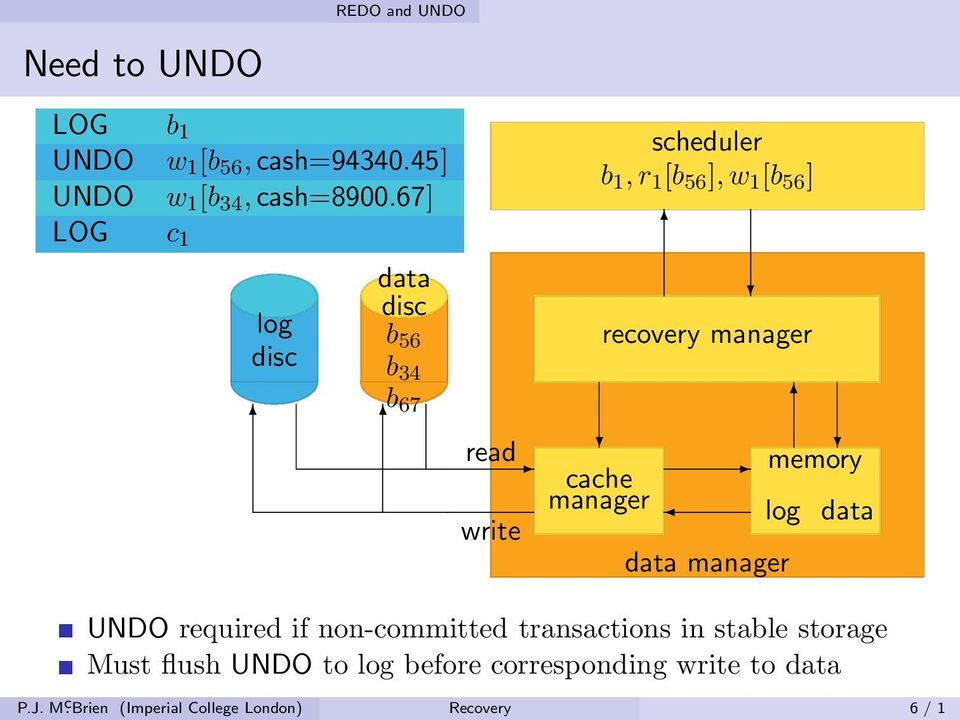 manager recovery manager data manager memory log data UNDO required if non-committed transactions in