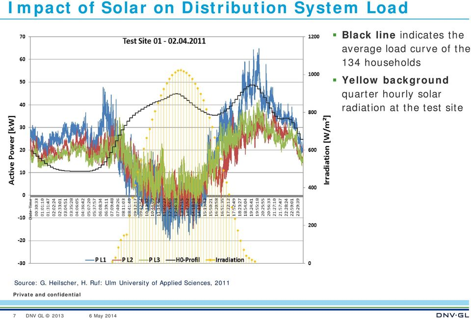 background quarter hourly solar radiation at the test site