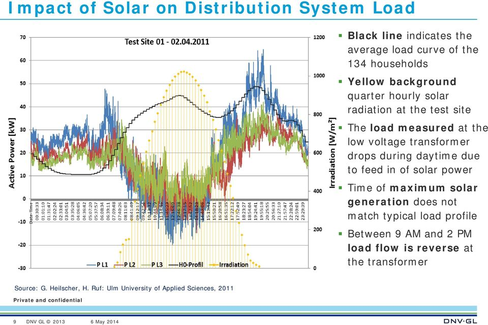during daytime due to feed in of solar power Time of maximum solar generation does not match typical load profile
