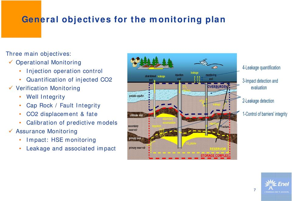 Monitoring Well Integrity Cap Rock / Fault Integrity CO2 displacement & fate
