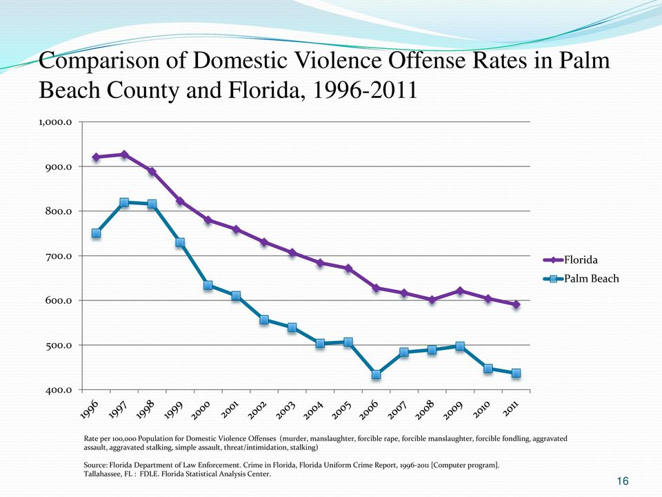 0 Rate per 100,000 Population for Domestic Violence Offenses (murder, manslaughter, forcible rape, forcible manslaughter, forcible fondling,