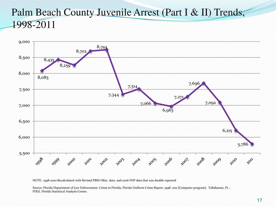 PBSO Misc. data. and 2006 FHP data that was double reported Source: Florida Department of Law Enforcement.