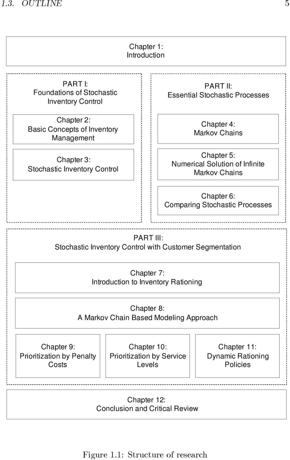 III: Stochastic Inventory Control with Customer Segmentation Chapter 7: Introduction to Inventory Rationing Chapter 8: A Markov Chain Based Modeling Approach Chapter 9:
