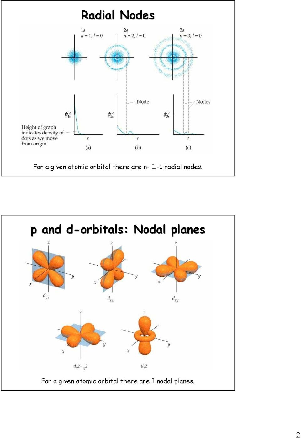 p and d-orbitals orbitals: : Nodal planes