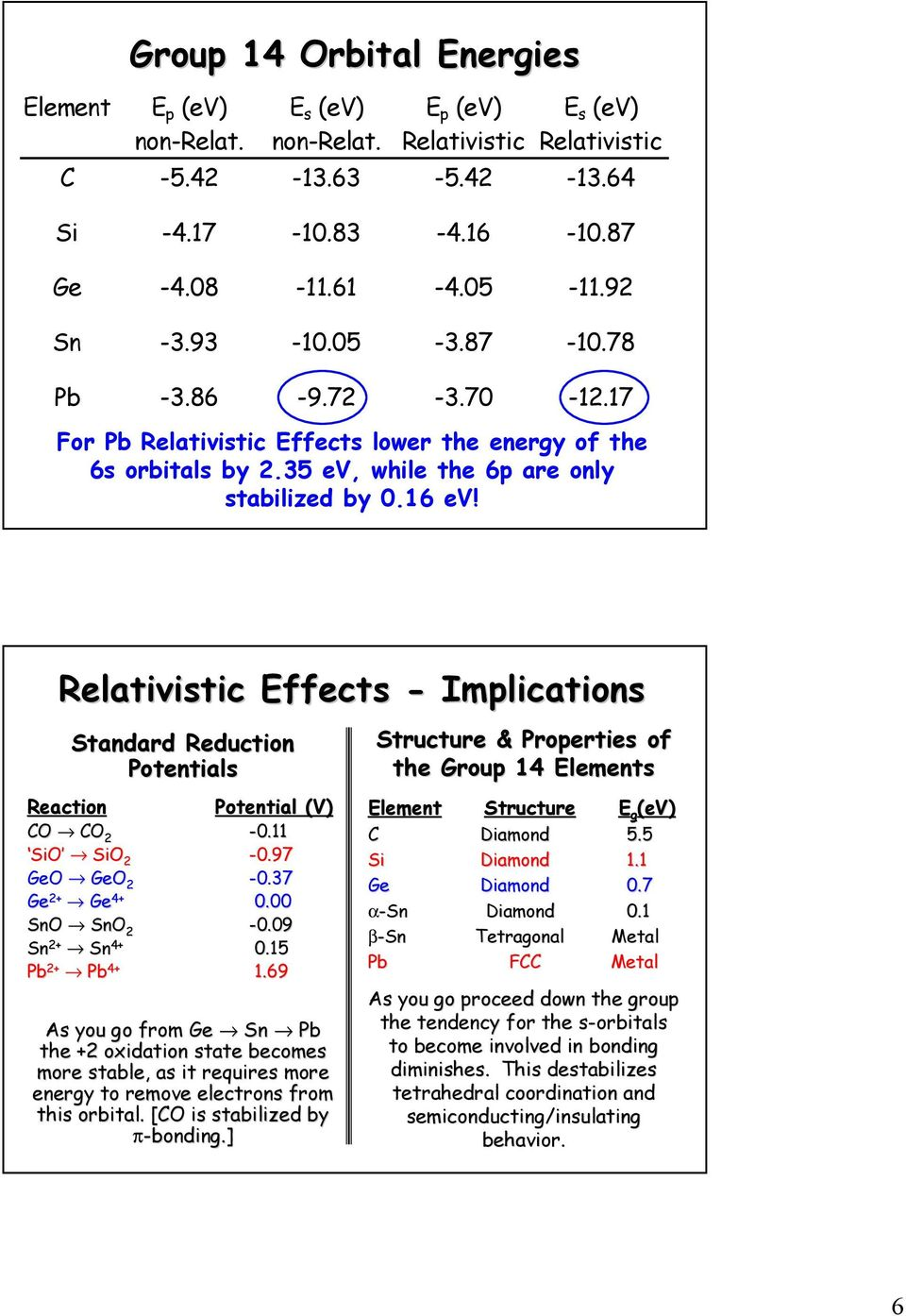 Relativistic Effects - Implications Standard Reduction Potentials Reaction Potential (V) CO CO 2-0.11 SiO SiO 2-0.97 GeO GeO 2-0.37 Ge Ge 0.00 SnO SnO 2-0.09 Sn Sn 0.15 Pb Pb 1.