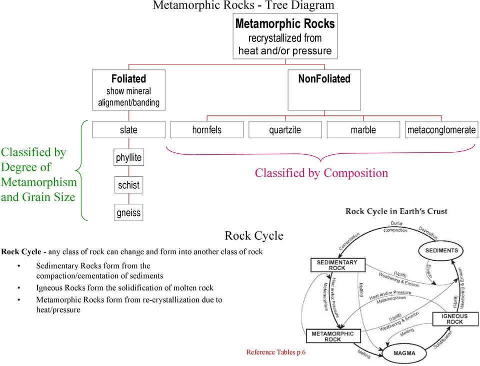by Composition Rock Cycle - any class of rock can change and form into another class of rock Sedimentary Rocks form from the compaction/cementation