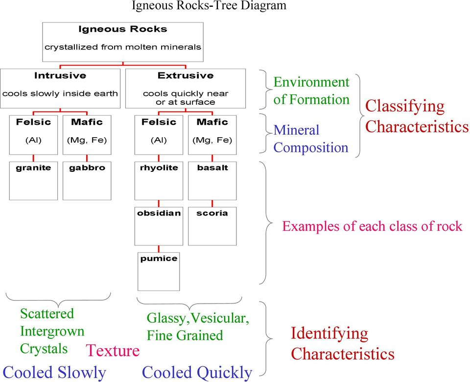 Composition Classifying Characteristics granite gabbro rhyolite basalt obsidian scoria Examples of each class of rock