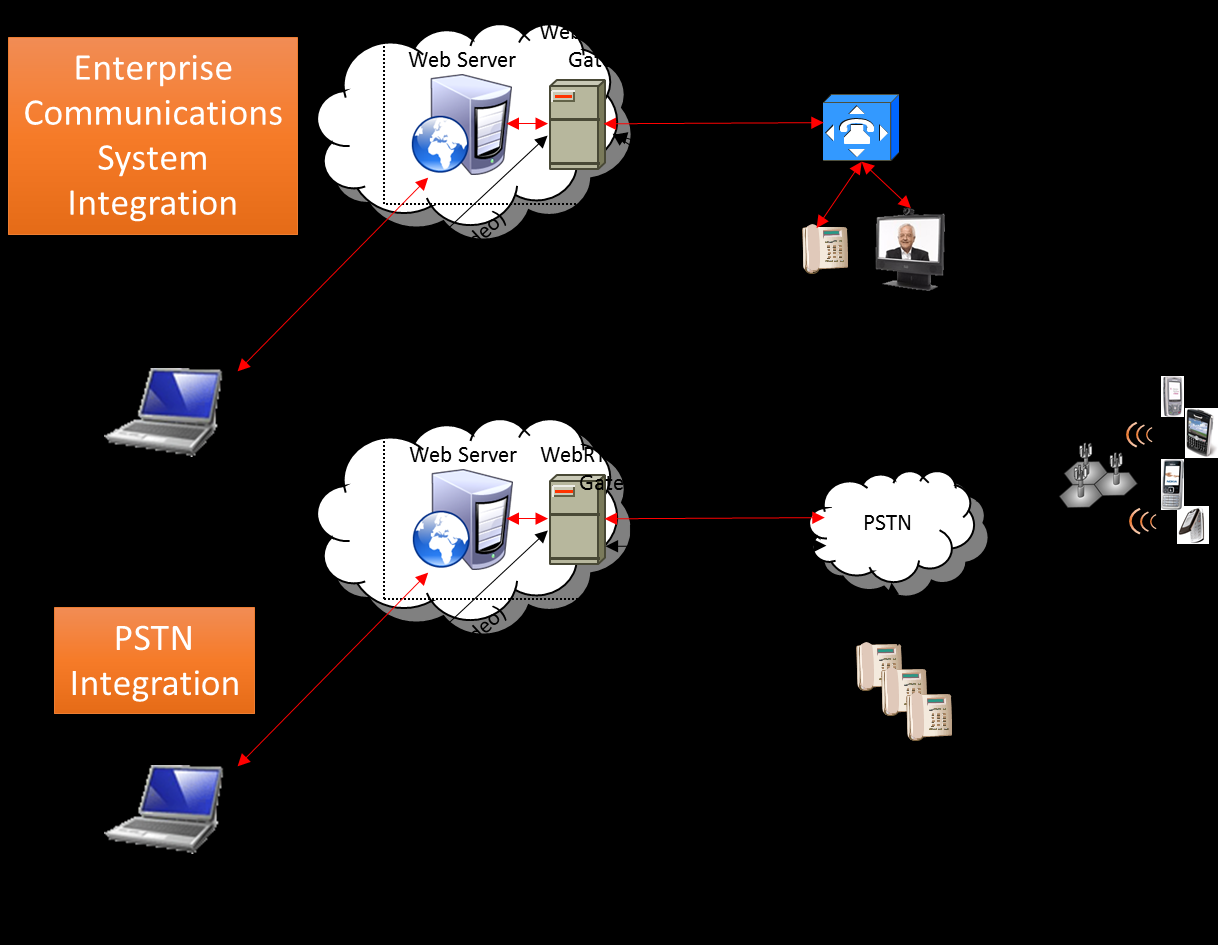 Figure 2. Integrating WebRTC with the Enterprise Communications Systems and the PSTN.
