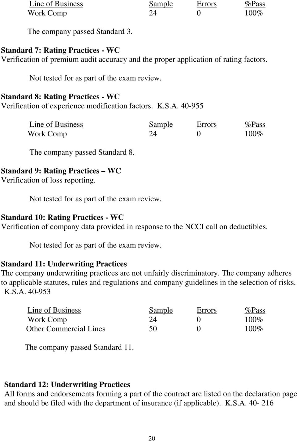 Standard 8: Rating Practices - WC Verification of experience modification factors. K.S.A. 40-955 Line of Business Sample Errors %Pass Work Comp 24 0 100% The company passed Standard 8.