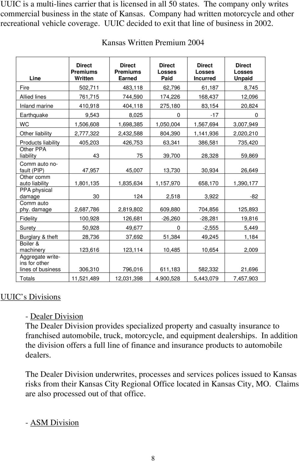 Kansas Written Premium 2004 Line Direct Premiums Written Direct Premiums Earned Direct Losses Paid Direct Losses Incurred Direct Losses Unpaid Fire 502,711 483,118 62,796 61,187 8,745 Allied lines