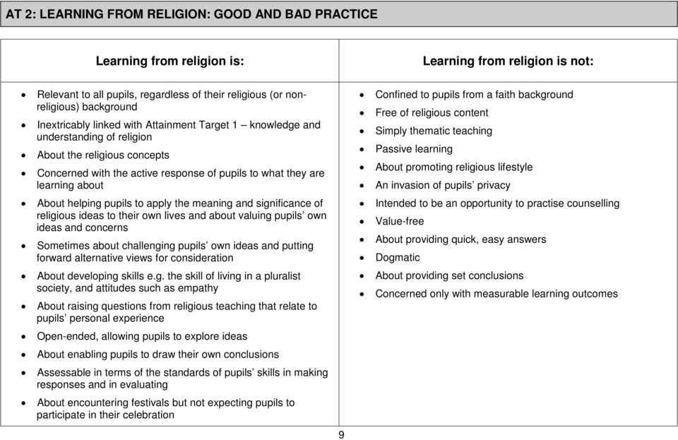 helping pupils to apply the meaning and significance of religious ideas to their own lives and about valuing pupils own ideas and concerns Sometimes about challenging pupils own ideas and putting