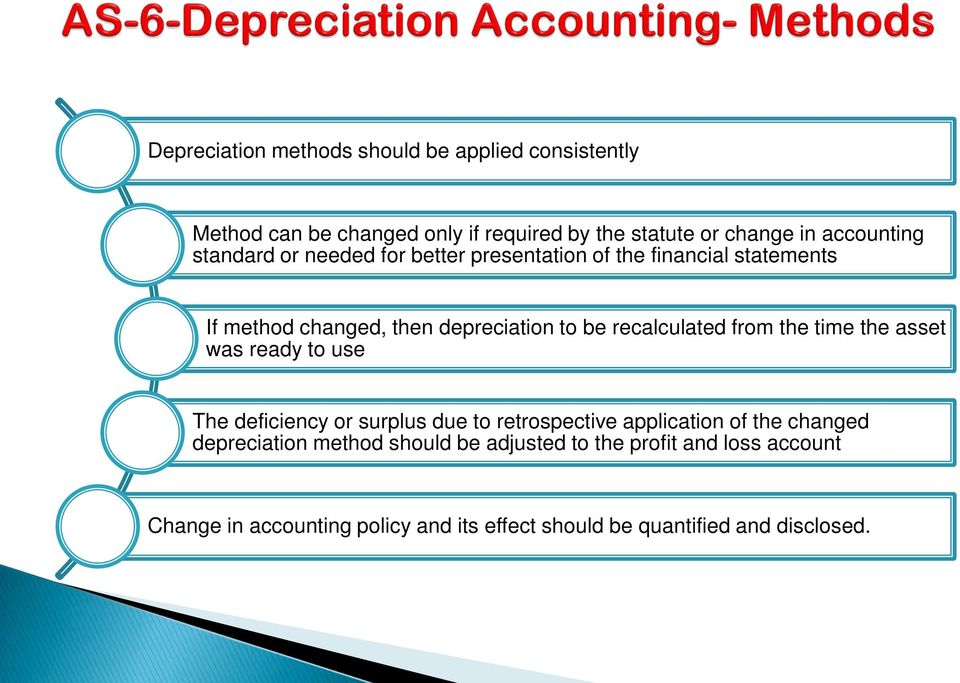 from the time the asset was ready to use The deficiency or surplus due to retrospective application of the changed depreciation