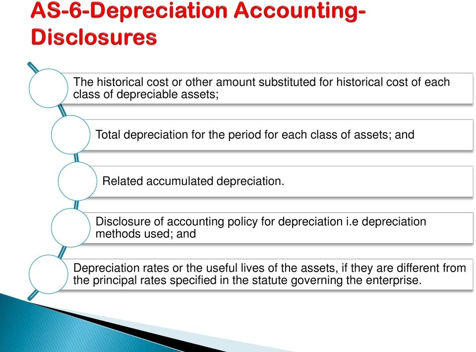Disclosure of accounting policy for depreciation i.
