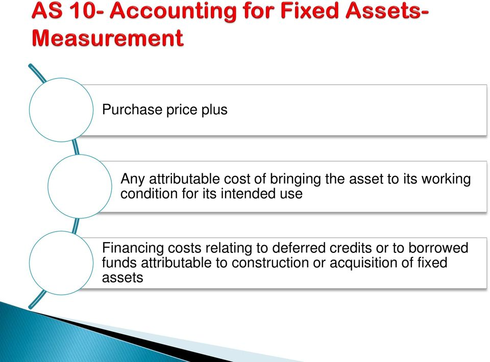 Financing costs relating to deferred credits or to