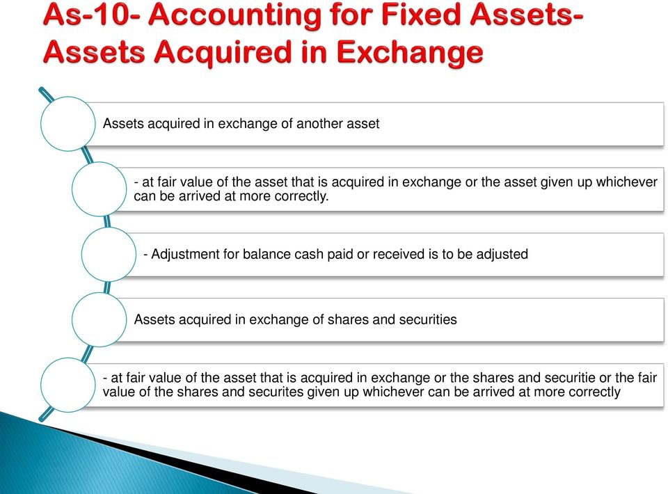- Adjustment for balance cash paid or received is to be adjusted Assets acquired in exchange of shares and securities