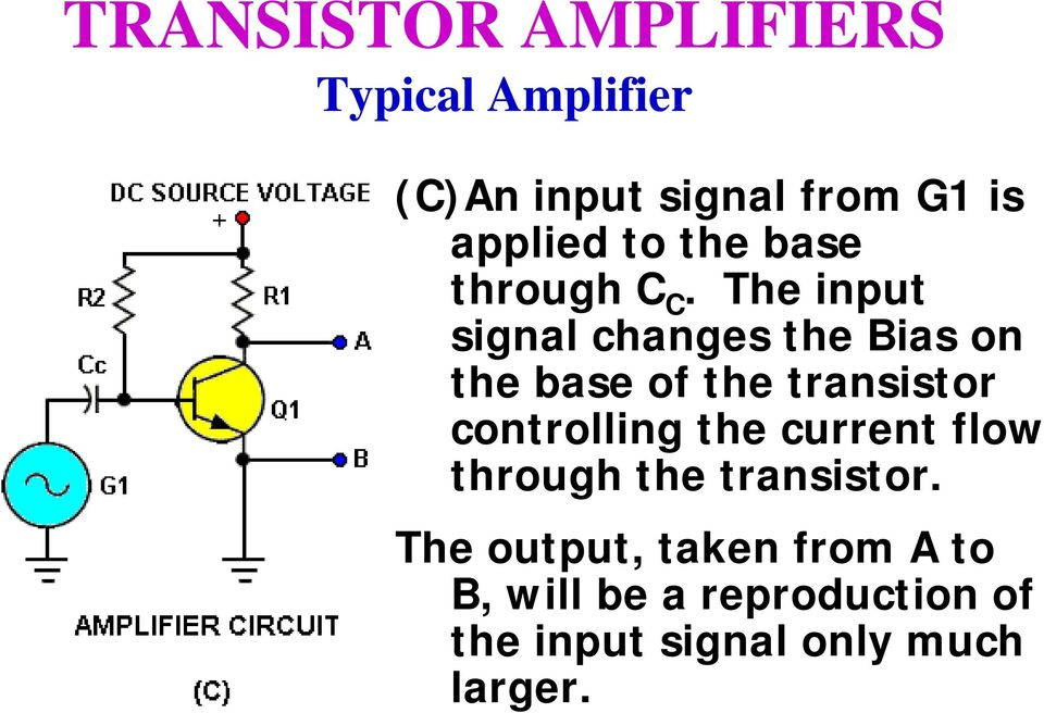 The input signal changes the Bias on the base of the transistor