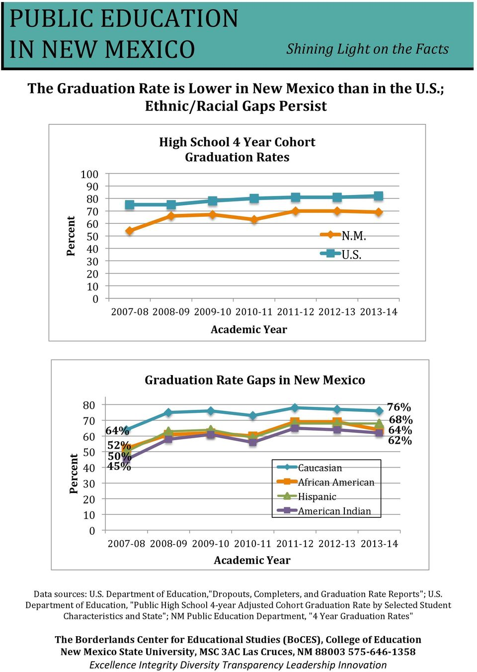 hool 4 Year Cohort Graduation Rates 2007-08 2008-09 2009-10 2010-11 2011-12 2012-13 2013-14 Academic Year N.M. U.S.