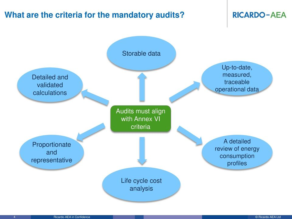 traceable operational data Audits must align with Annex VI criteria