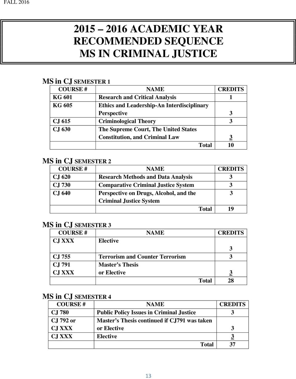 Analysis CJ 70 Comparative Criminal Justice System CJ 640 Perspective on Drugs, Alcohol, and the Criminal Justice System Total 19 MS in CJ SEMESTER COURSE # NAME CREDITS CJ XXX Elective CJ 755